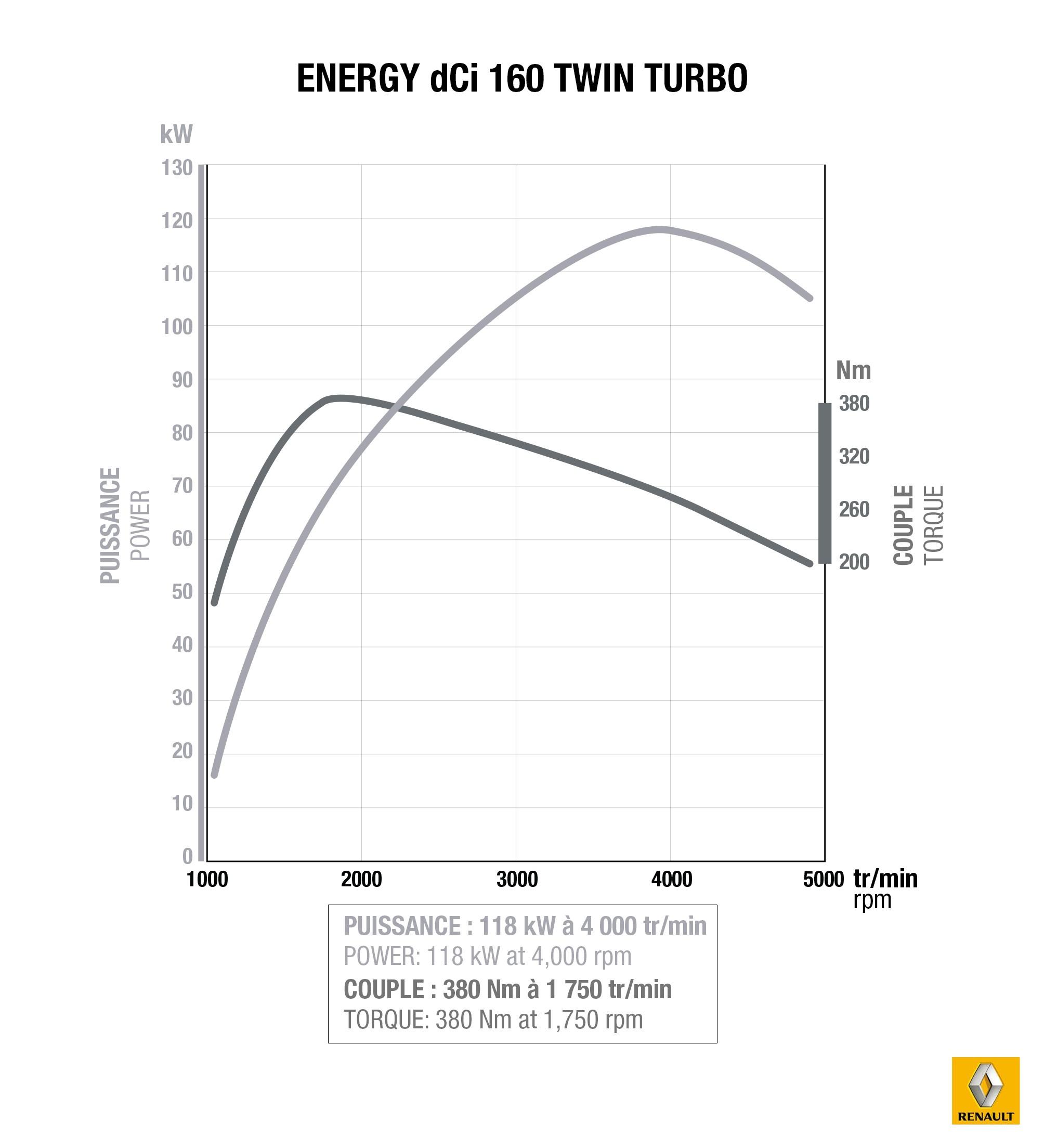 motor Renault energy 1,6 160 koni